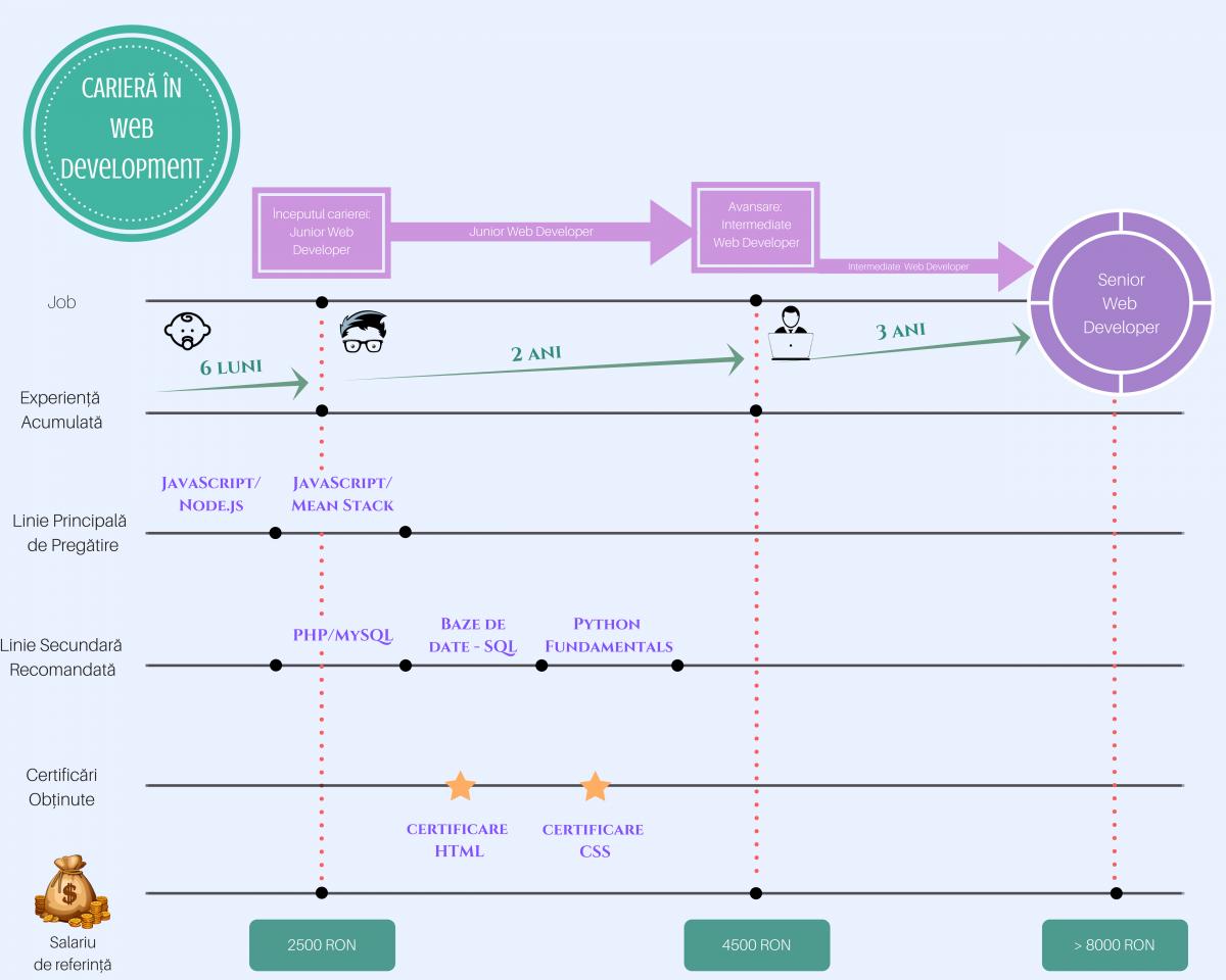 ghid-cariere-web-development-cursuri-telecom-academy